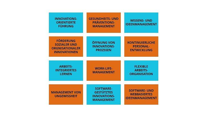 Artikel_1_Ganzheitliche_Innovationskultur_Premium_Content