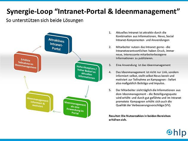 Synergien Intranet und Ideenmanagement