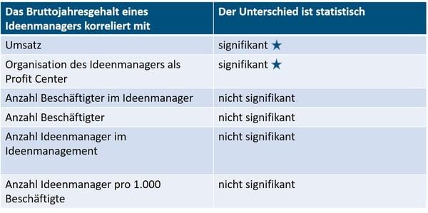 Tabelle1_Gehälter_im_Ideenmanagement.jpg