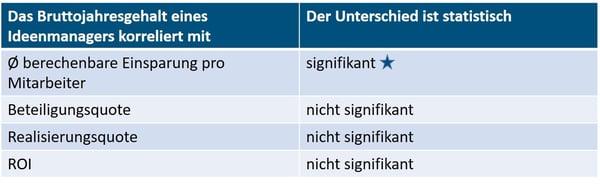 Tabelle2_Gehälter_im_Ideenmanagement.jpg
