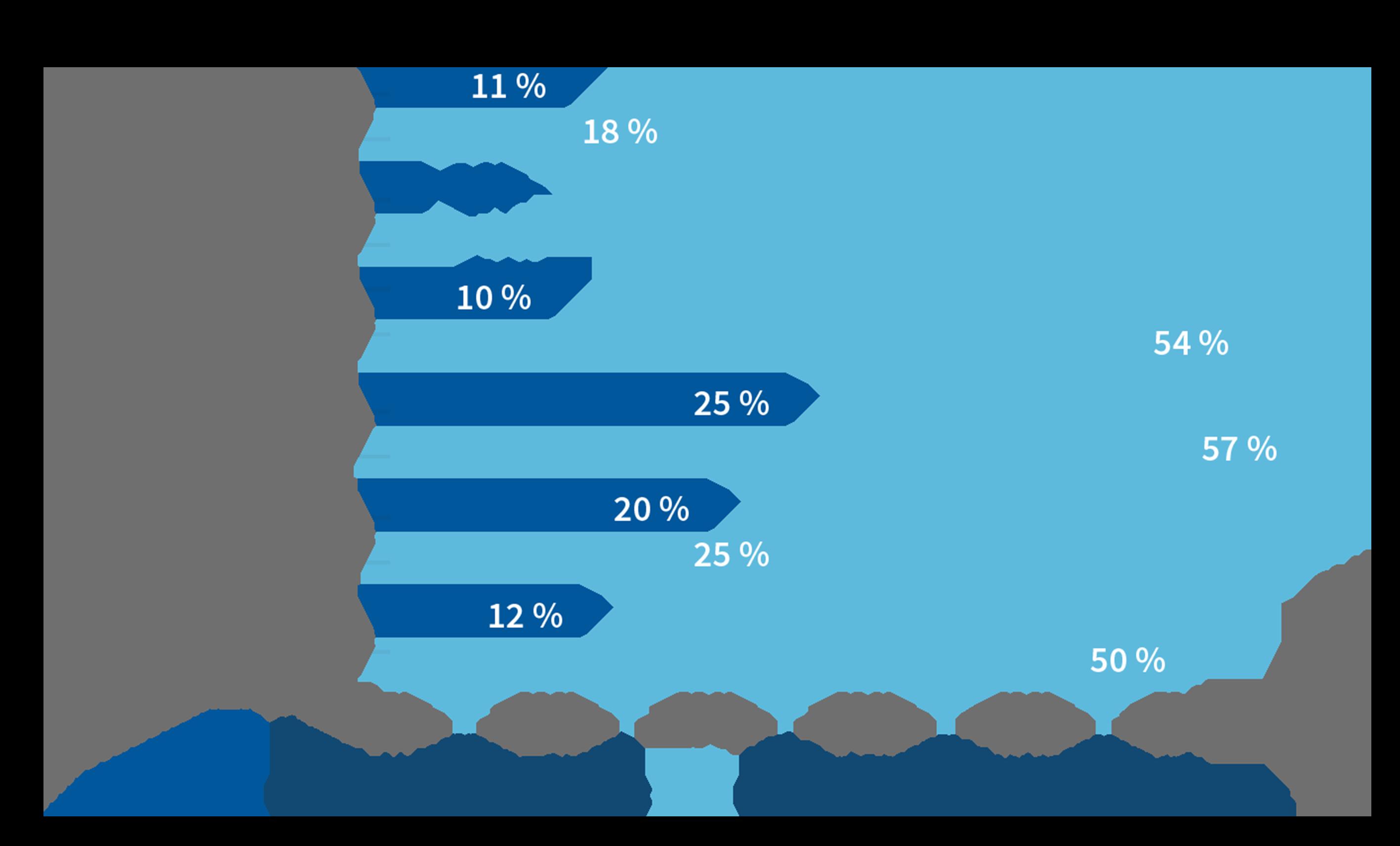 Abbildung 75_Modelle und Prozesse im High Performance Ideenmanagement