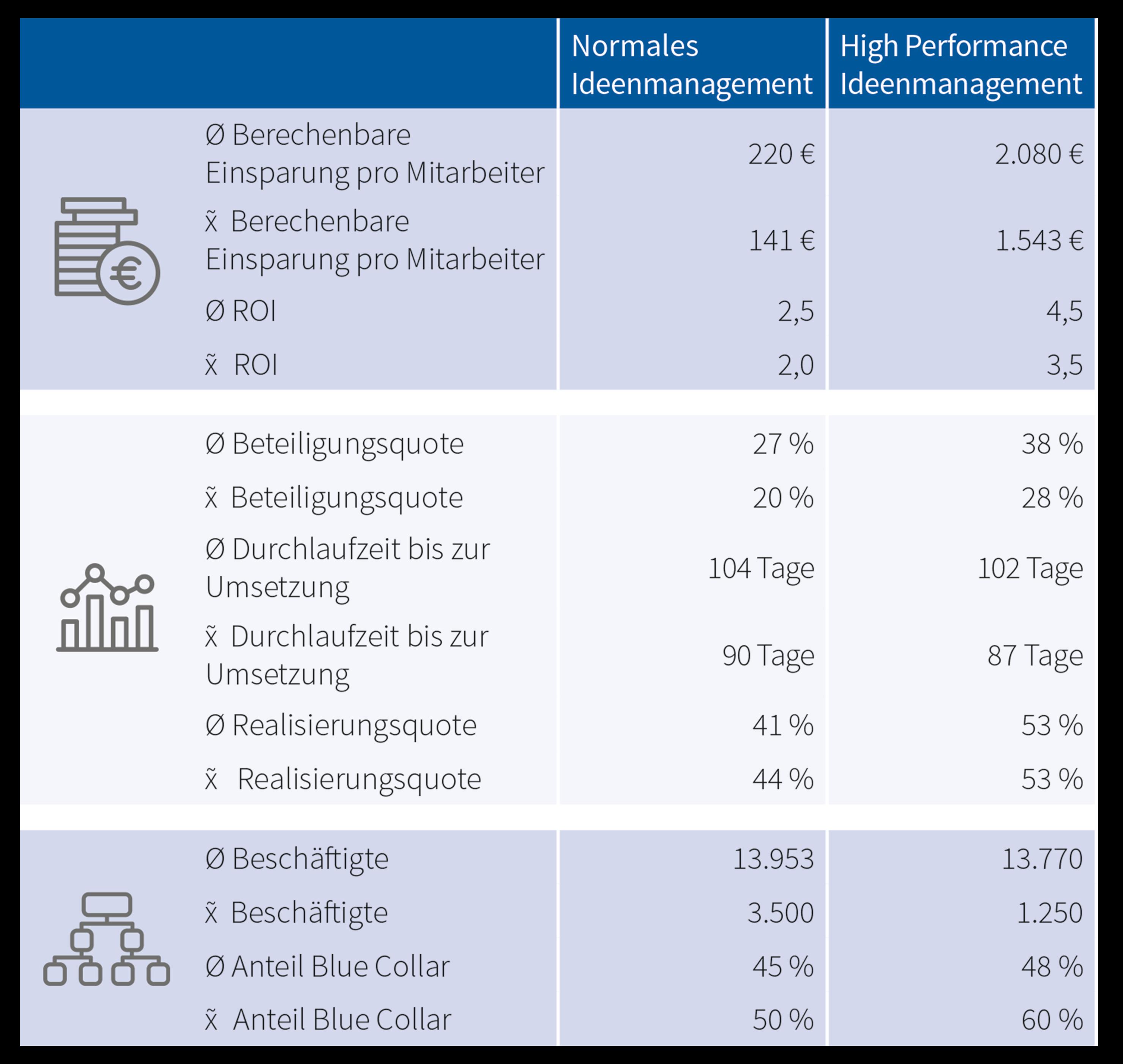 Tabelle 32_Statistische Auswertung von High Performance Ideenmanagement Systemen 1