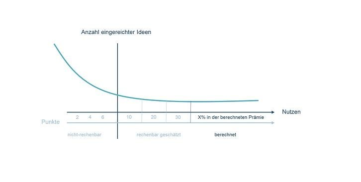 Grafik2-Lean-Ideenmanagement.jpg