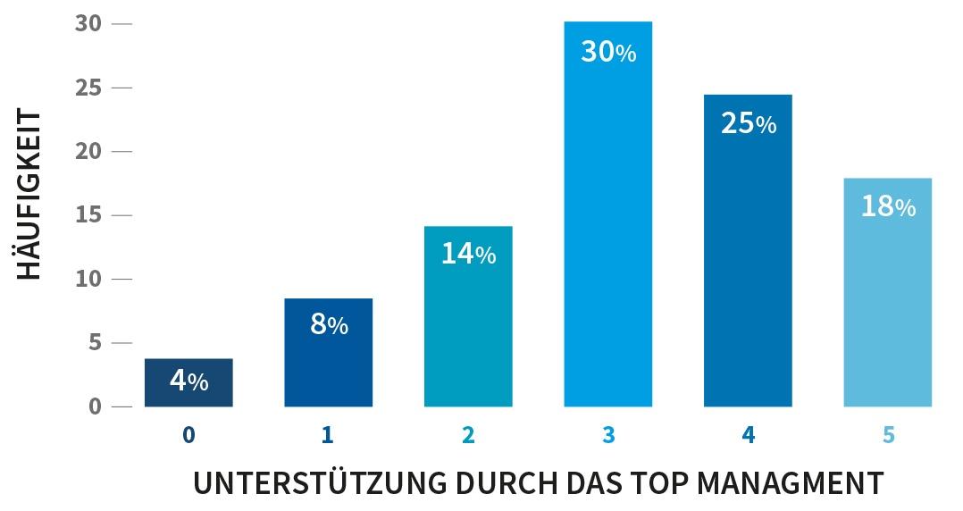 Grafik_Ideenmanagement-Studie 2016_Unterstützung Topmanagement.jpg