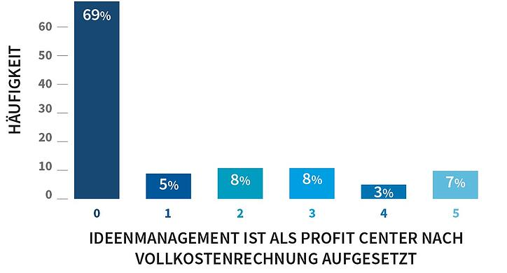 grafik_ideenmanagement-als-profitcenter